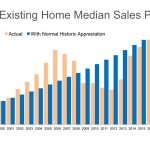 U.S. Median Home prices since 2000